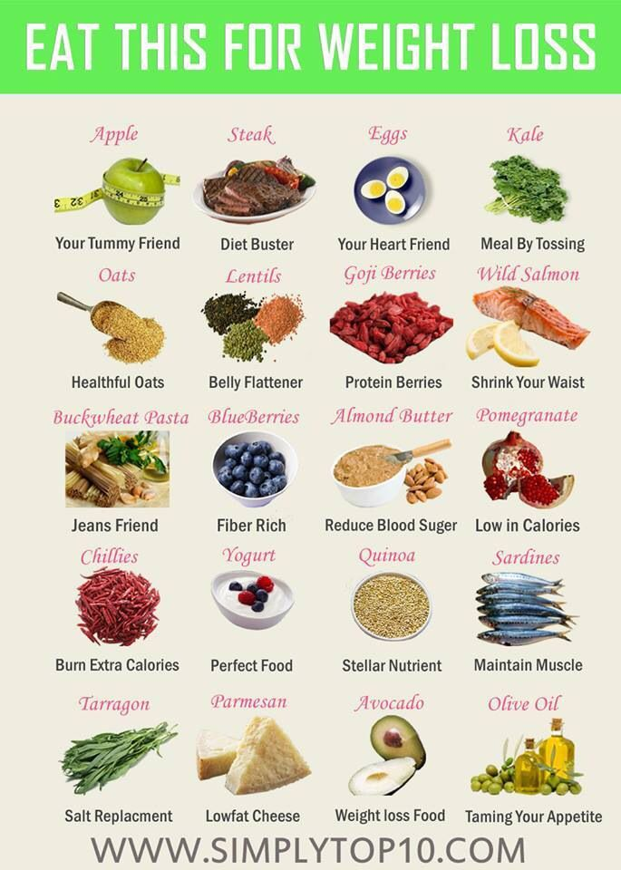 Weight Loss Food Chart Health Benefits Reference Charts Weight