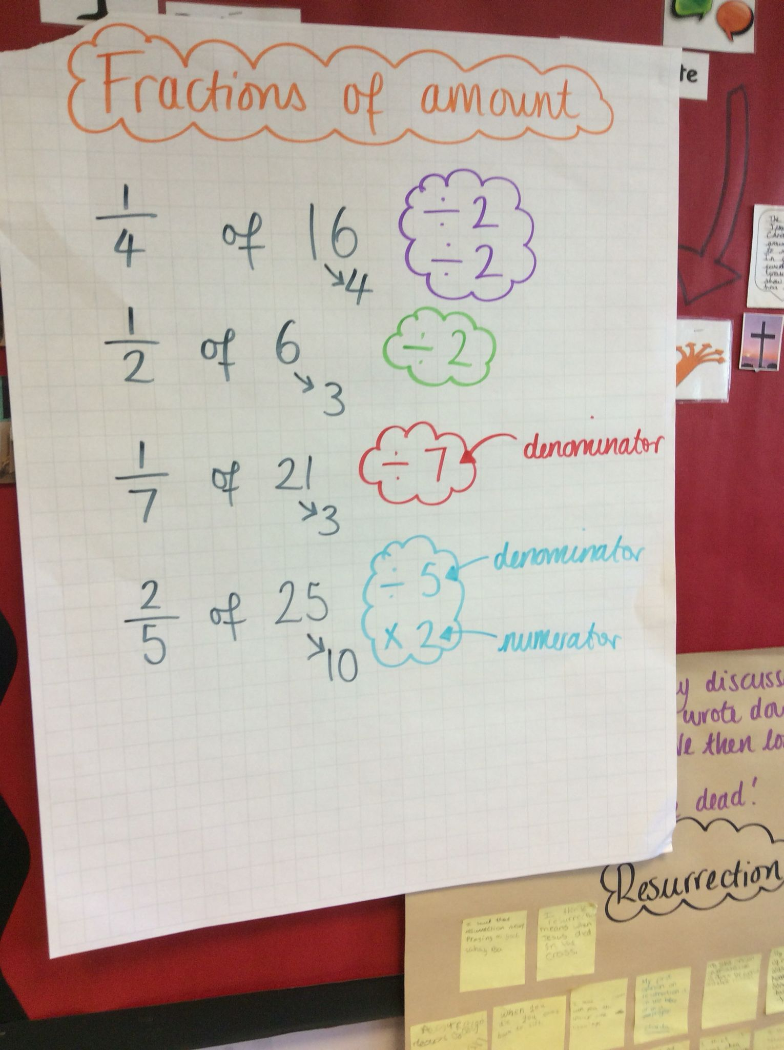 Fractions Of Amounts Working Wall In Year 5 Class With