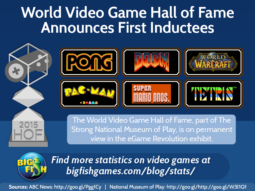 17 Best images about Video Game Statistics & Articles on Pinterest ...