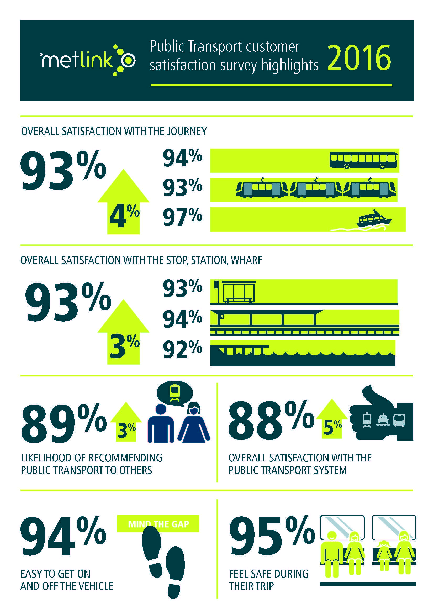 Image Result For Client Satisfaction Survey Results Infographic