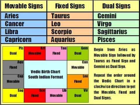 Aspects of Signs