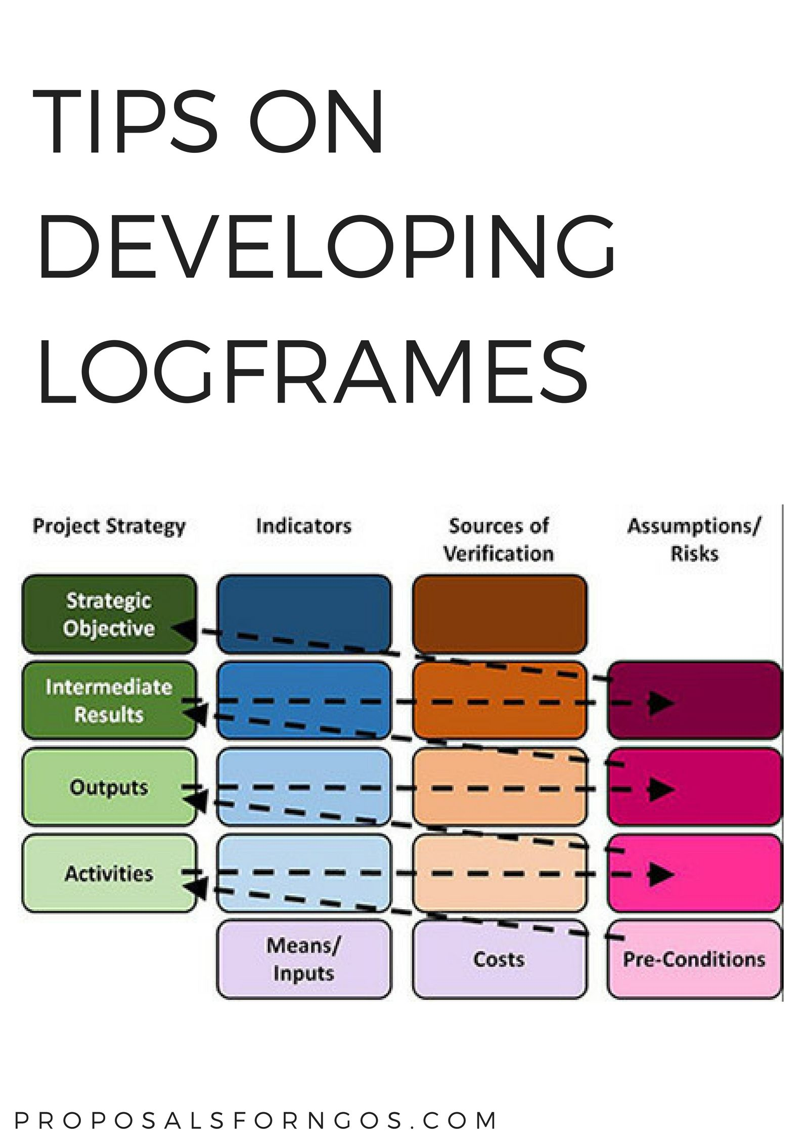 Tips On Developing Logframes Proposal For Ngos Proposal Writing Proposal Fundraising Tips