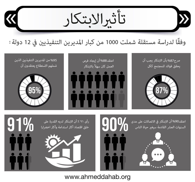 تأثير الابتكار in 2020 Business, Arabic