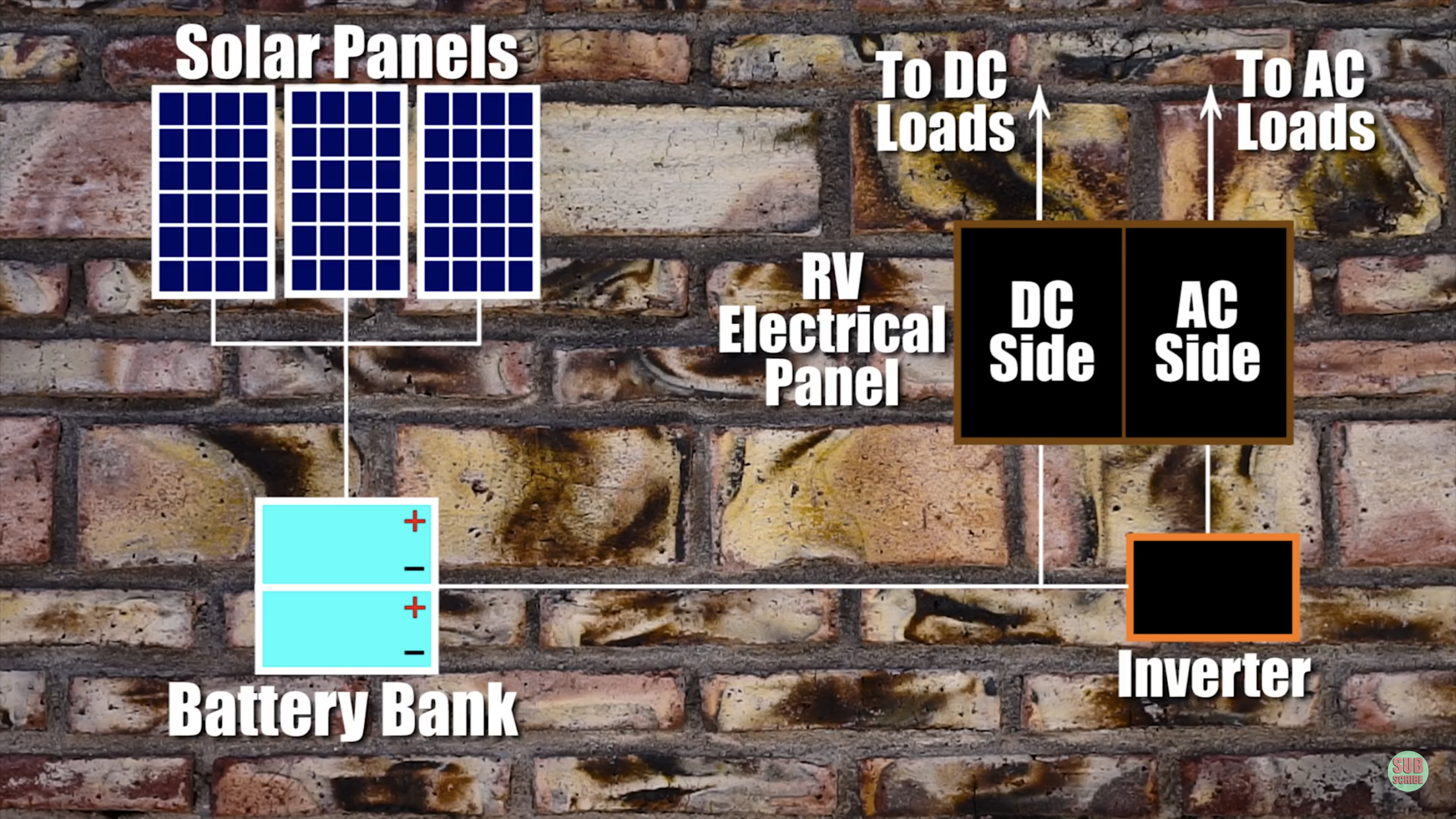 Thank You To Fate Unbound For This Diagram Shows How Solar Powers Batteries And How That Runs To 1 Rv Air Conditioner Rv Solar Solar Power Batteries