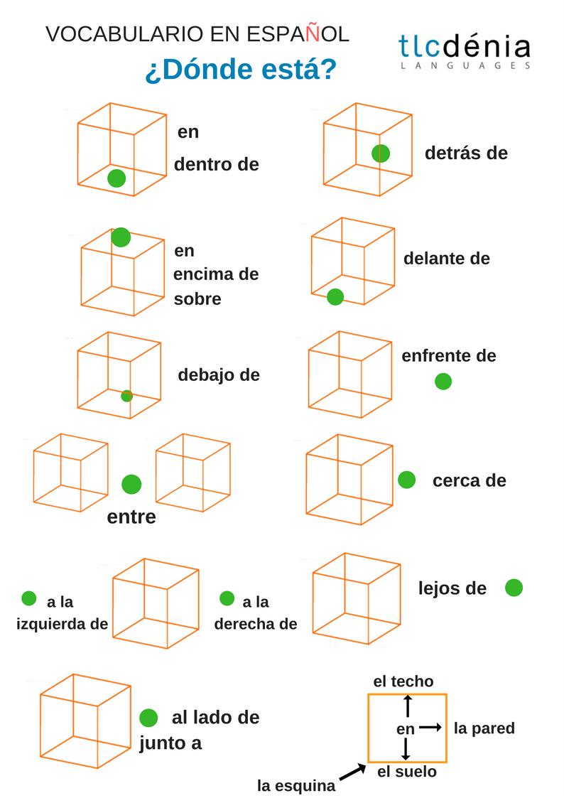Preposiciones de lugar en español. Spanish vocabulary: prepositions ...