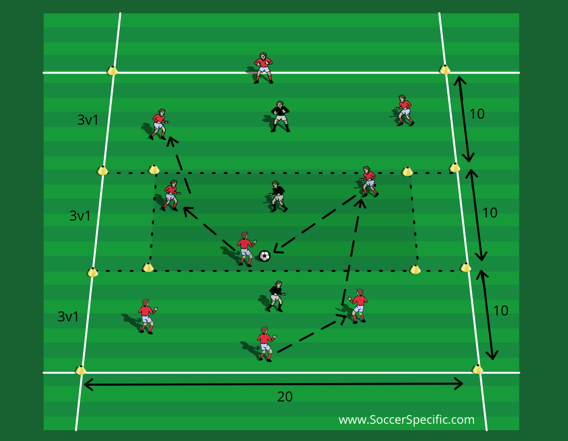 Dominate The Midfield Area Soccerspecific Soccer Drills Football Training Drills Football Drills