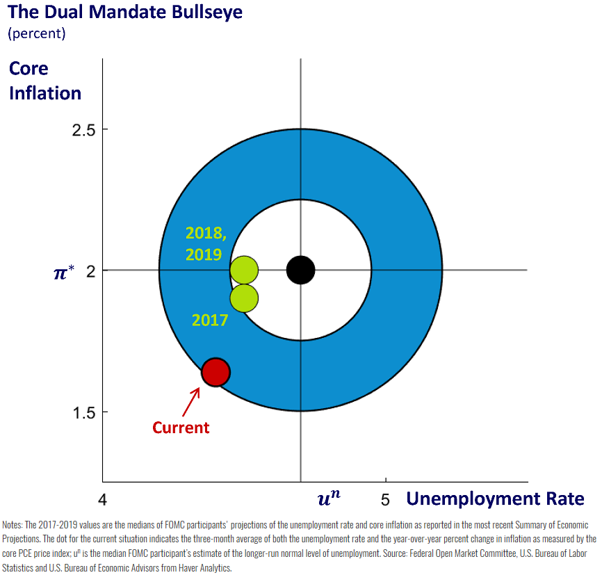 If You Teach Monetary Policy The Dual Mandate Page Provides A Snapshot Of How Current Employment And Inflation Data Affect Fomc Pr Teaching Learning Education