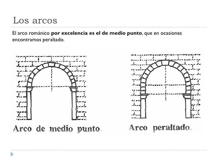 Arcos De Medio Punto Y Peraltado Arcos Puntos Arquitectonico