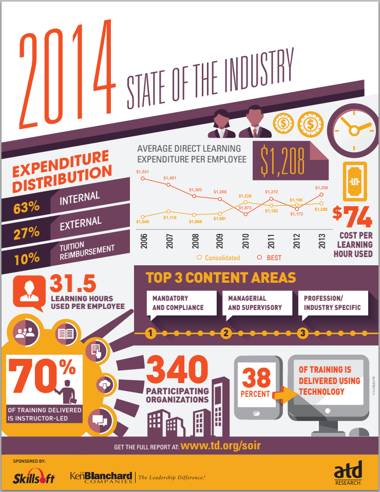 State Of The Industry  Learning