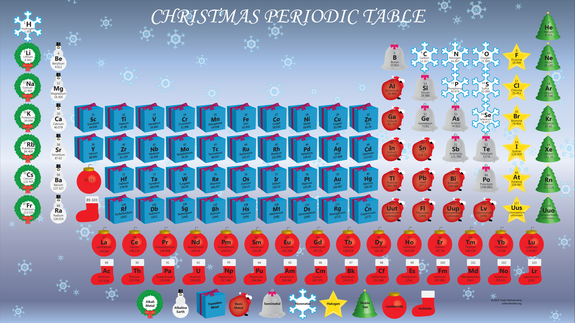 Christmas periodic table periodic table of the elements christmas periodic table urtaz Choice Image