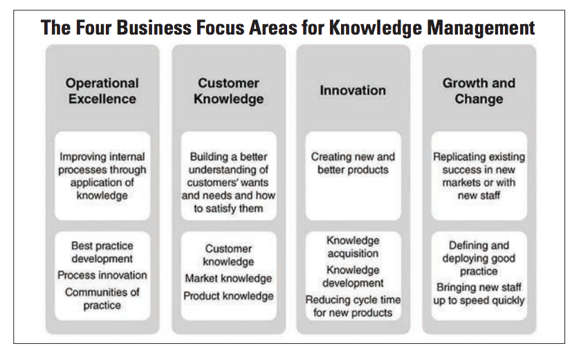 Designing A Successful Km Strategy A Guide For The Knowledge