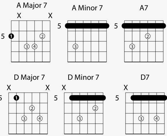 Jazz Common 7th Chord Voicings Jazz Pinterest Guitar Chords