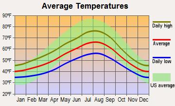 Seattle Washington Average Temperatures With Images Weather