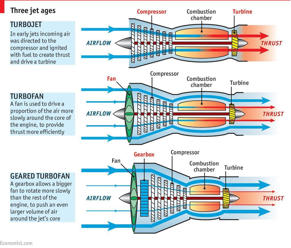 geared turbofans quieter more efficient slower fan tip speed yields less noise larger fan higher bypass ratio yields more thrust  [ 1190 x 1016 Pixel ]