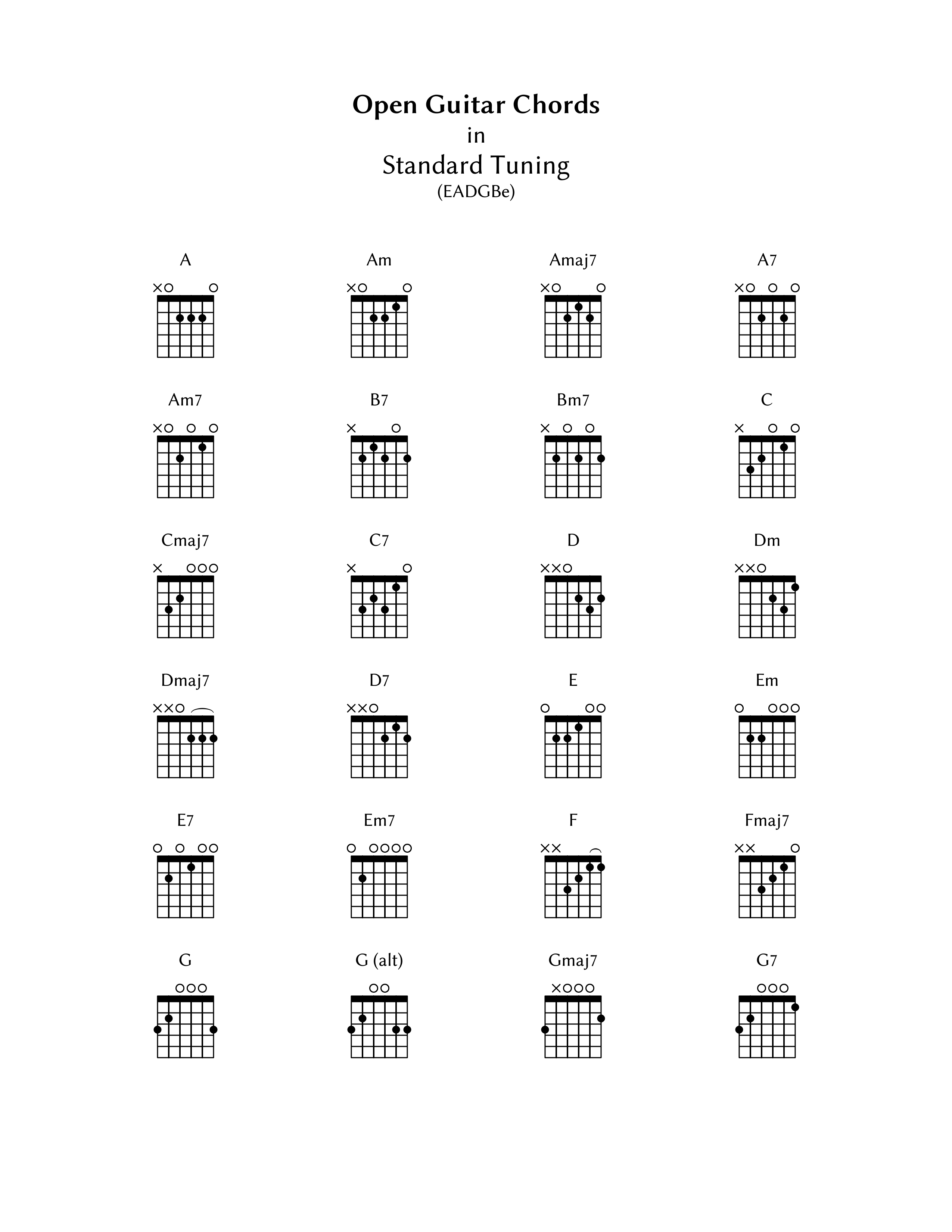 Guitar Chord Chart with Finger Position Pdf | Accomplice Music