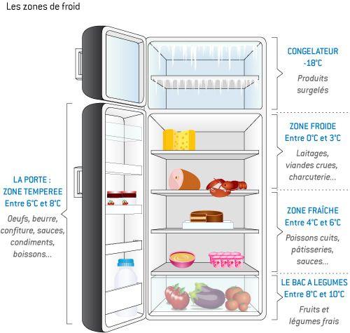 Frigo Rangement Aliments Recherche Google Rangement Frigo Organisation Menage Astuce Rangement Cuisine