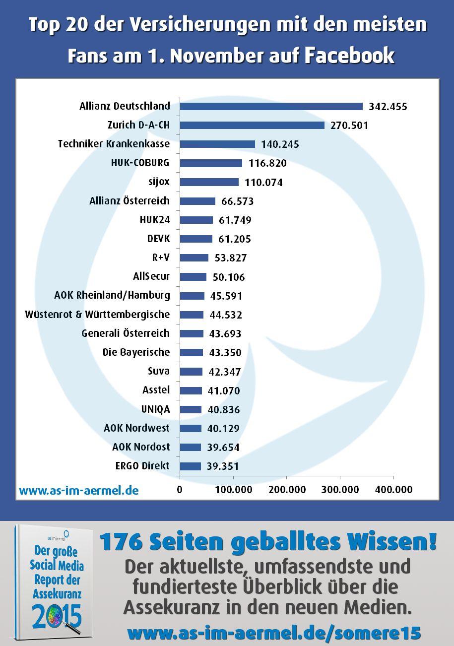 Versicherungen auf Facebook - Aktuelle Zahlen November 2015 #Versicherung #Assekuranz #Facebook #Infografik #Analyse