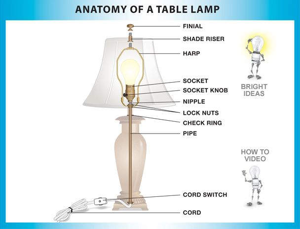 How To Fix A Lamp Video Tutorial Simple Step By Step Instructions