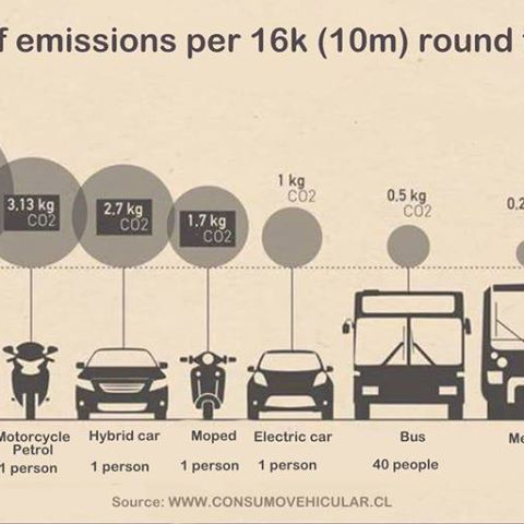 Comparison Of Co2 Emissions From Different Modes Of Transport