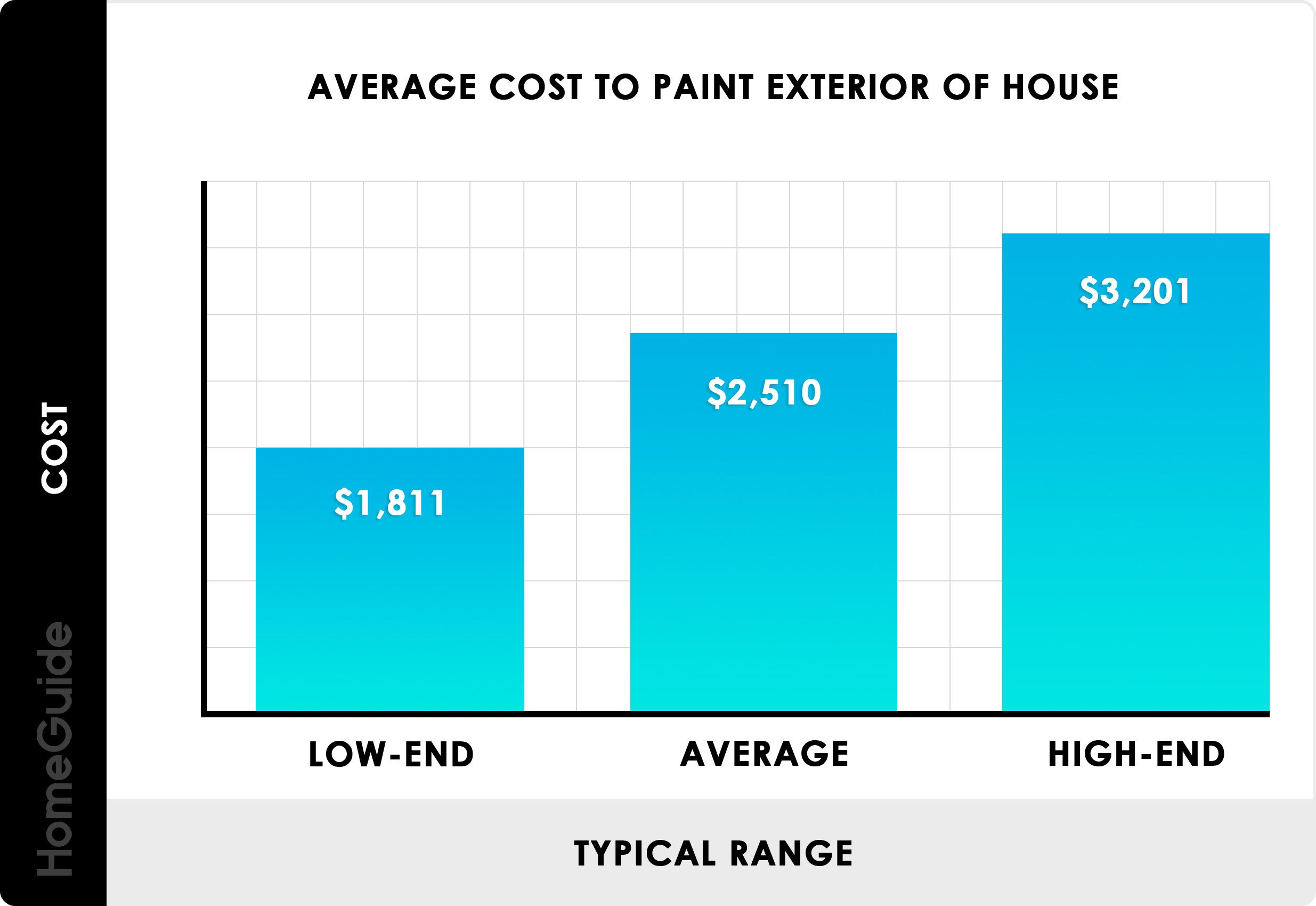 Homeadvisor S Cost To Paint A Room Calculator And Guide Gives Local And Average Interior Paint Job Costs Per Square Foot F Room Paint Interior Paint Paint Job