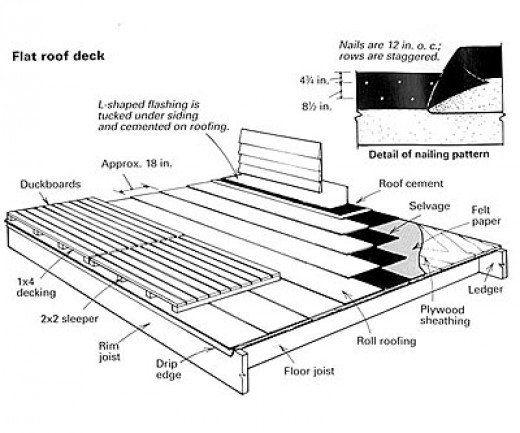 Flat Roof Decks Roof Deck Flat Roof Building A Deck