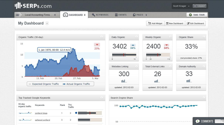 Search Engine Optimization (SEO) Data Dashboard By SERPs