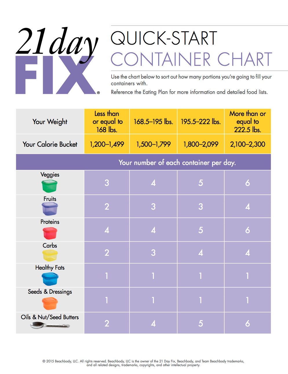 Container Cheat Sheet 21 Day Fix Diet Beachbody 21 Day Fix 21 Day Fix Plan