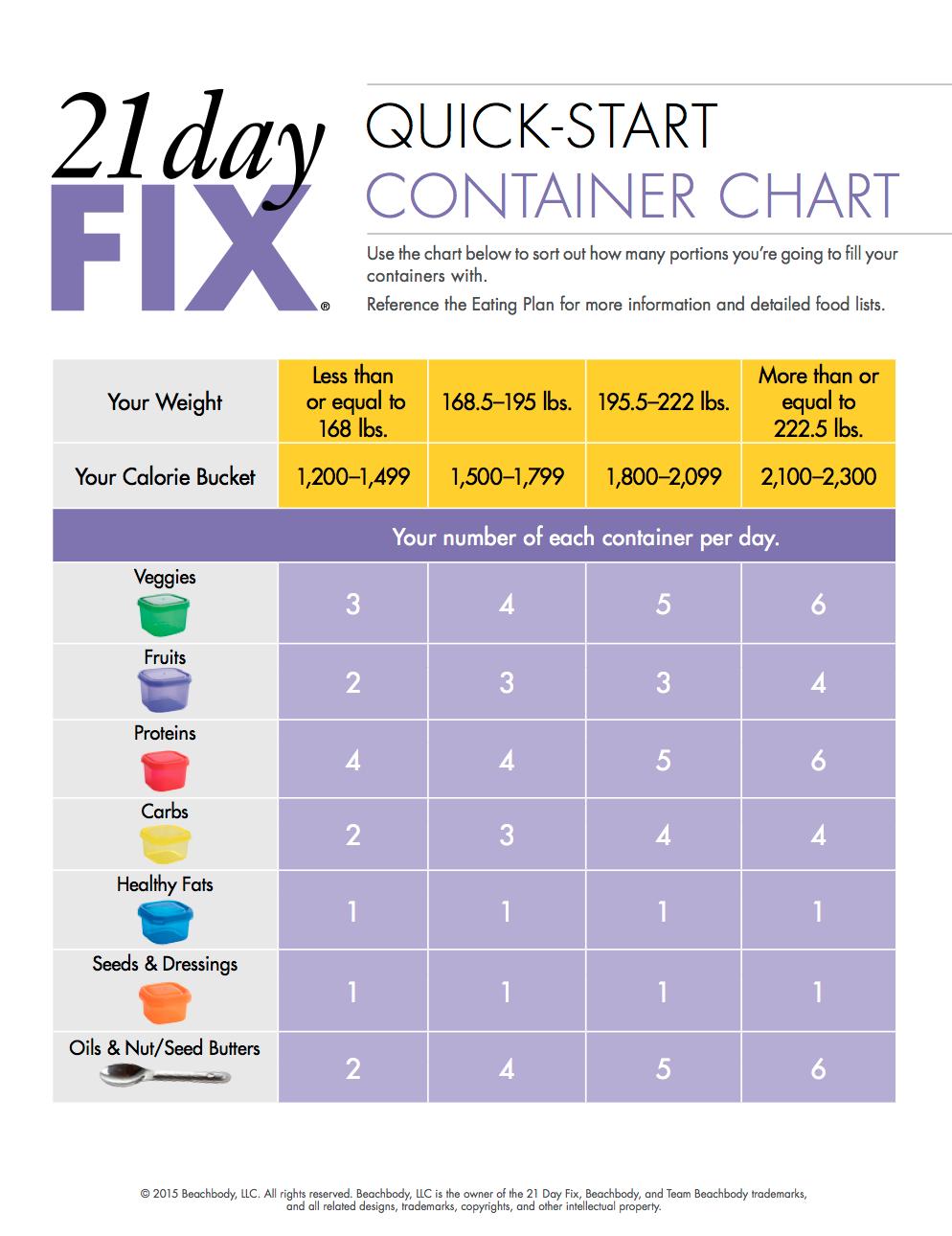 Container cheat sheet quick diet days also day fix pinterest rh