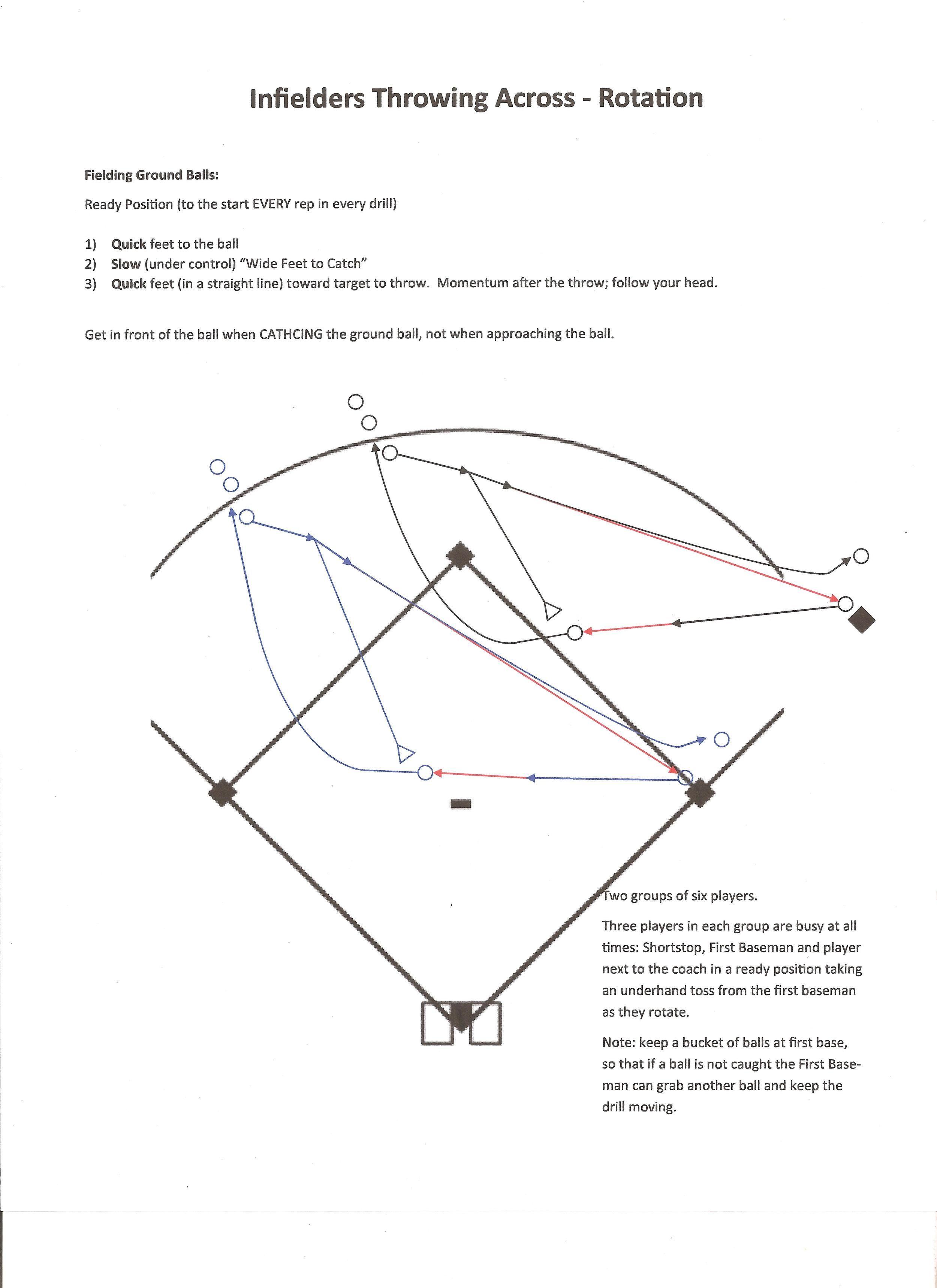 Pin on Softball drills