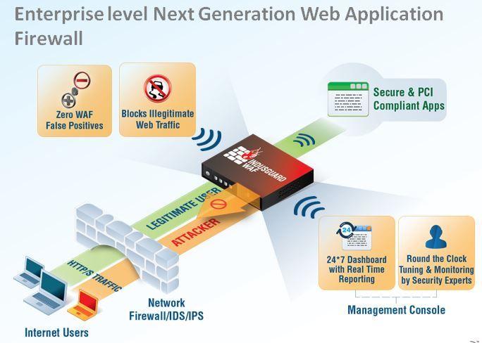 Next generation Web Application Firewall ( WAF), which