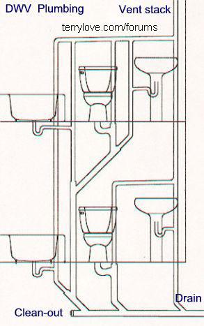 Adding Bathroom On Second Floor Dwv Design Terry Love Plumbing Remodel Diy Professional Forum In 2020 Bathroom Plumbing Add A Bathroom Diy Plumbing