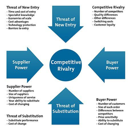 michael porter's five forces for target Here is a five forces analysis that discusses five important forces affecting competition in target's industry and its competitive position read more.