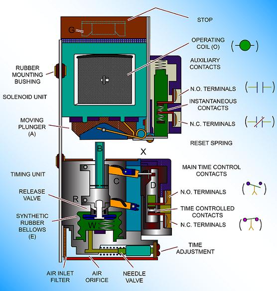 Timedelayrelay Dashpot Type Electrical Electronics Electrical Engineering Books Electrical Engineering Projects Electrical Engineering