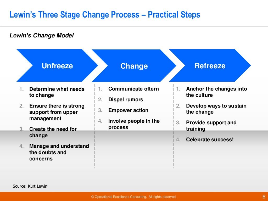 characteristics of change management models Relationship between leadership and change management essay  and incorporate academic frameworks & models of leadership  characteristics of a change leader.