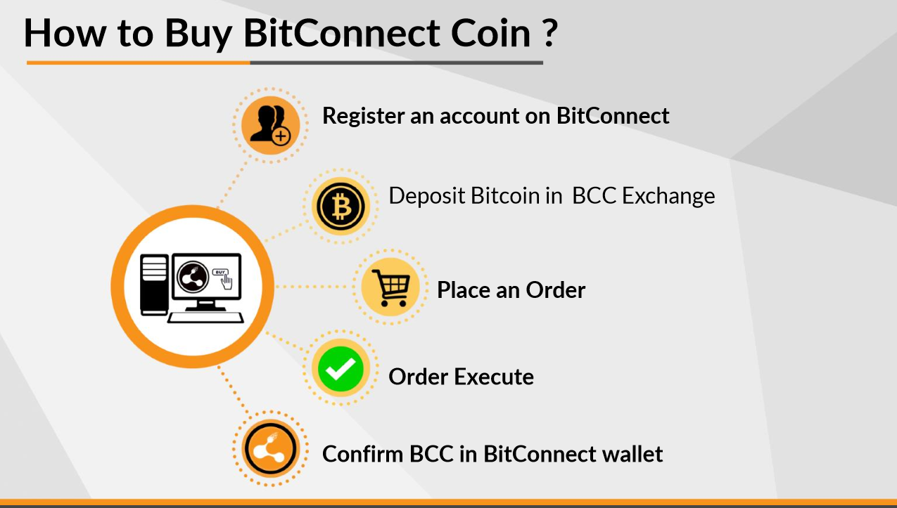 Pin by GHOSTTRADER on Bitcoin, Bitconnect, Cryptocurrency