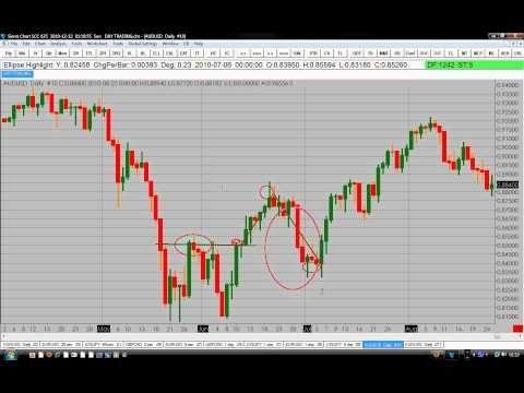 Holy Trend Strategy Trading Strategies Holi Marketing