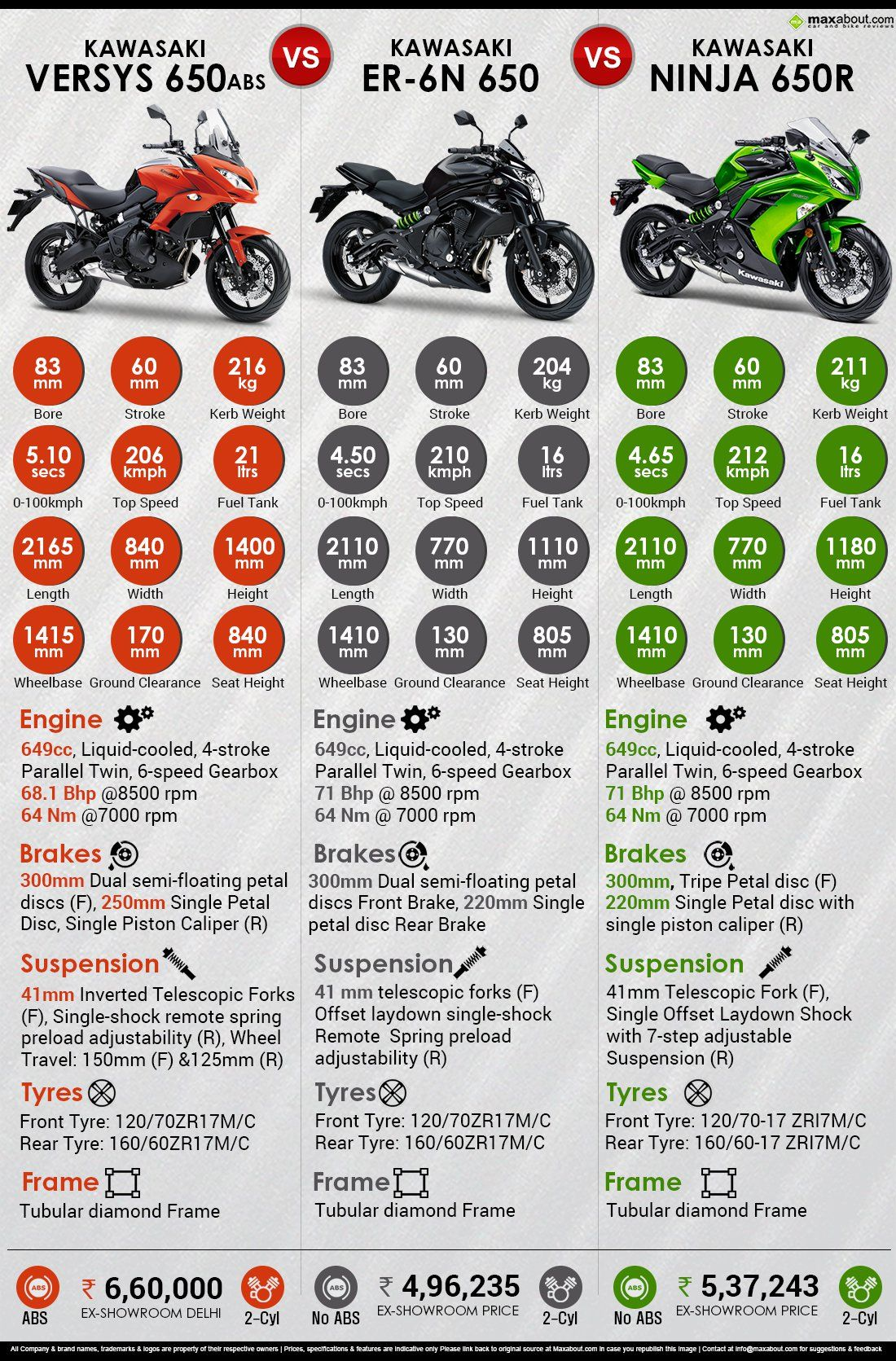 Quick Comparison Of 650cc Kawasaki Motorcycles Er 6n Vs Ninja Vs