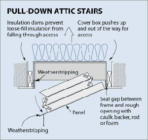 Attic Access Insulation And Air Sealing Habitat For