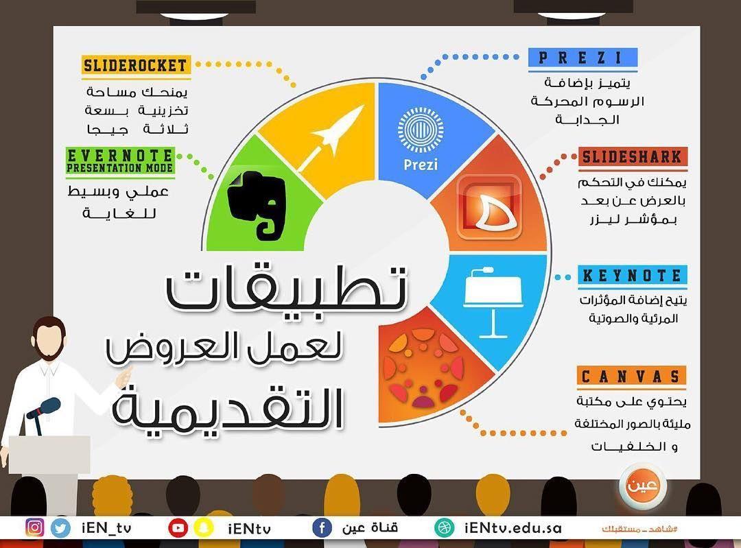 Instagram Photo By المنهج الوطني الجديد Jul 19 2016 At 2 37pm Utc Learning Websites Learning Apps Life Hacks For School