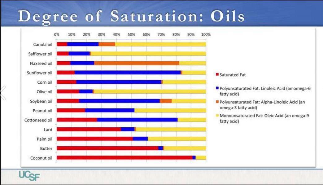 Degree of Saturation in Oils Peanut oil, Safflower oil