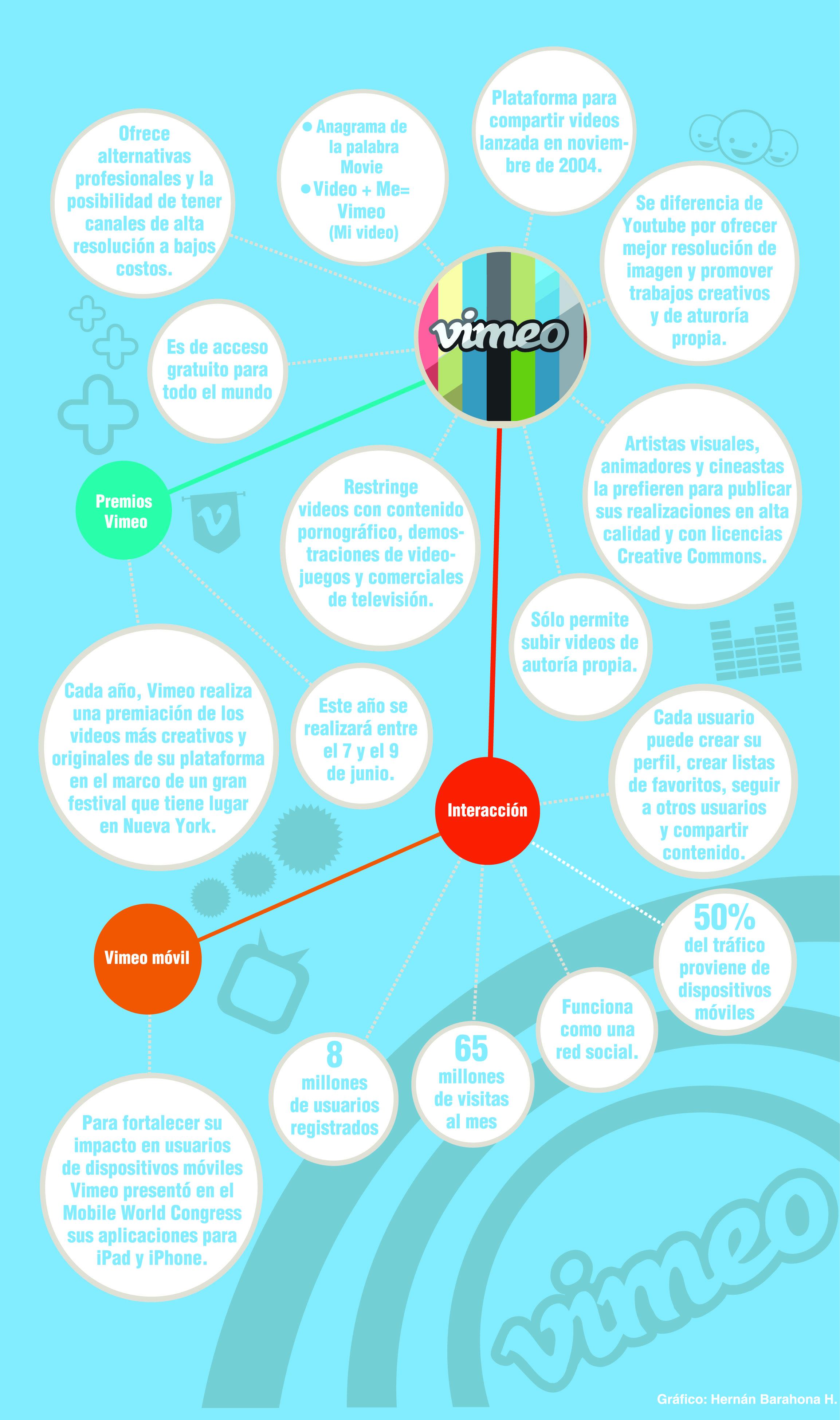 Vimeo Página Publicada El Jueves 19 De Abril Redes Sociales Trabajos Creativos Plataformas