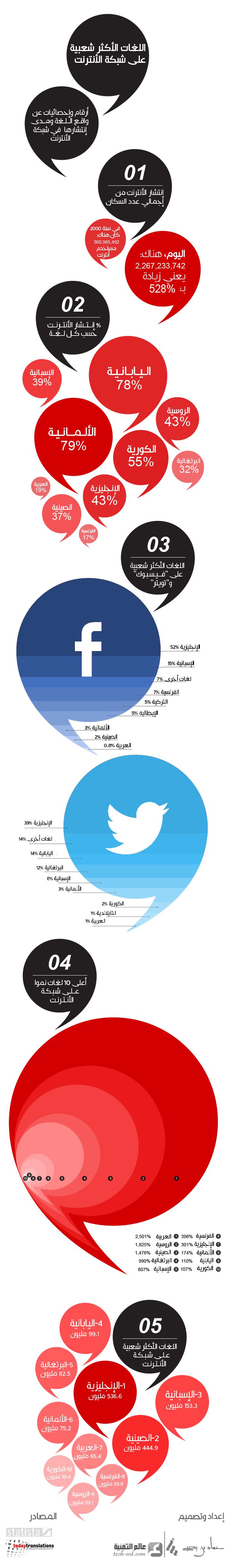 موضوع تعبير عن ايجابيات وسلبيات شبكات التواصل الاجتماعي واثرها على المجتمع أبحاث نت Social Networks Character Sms