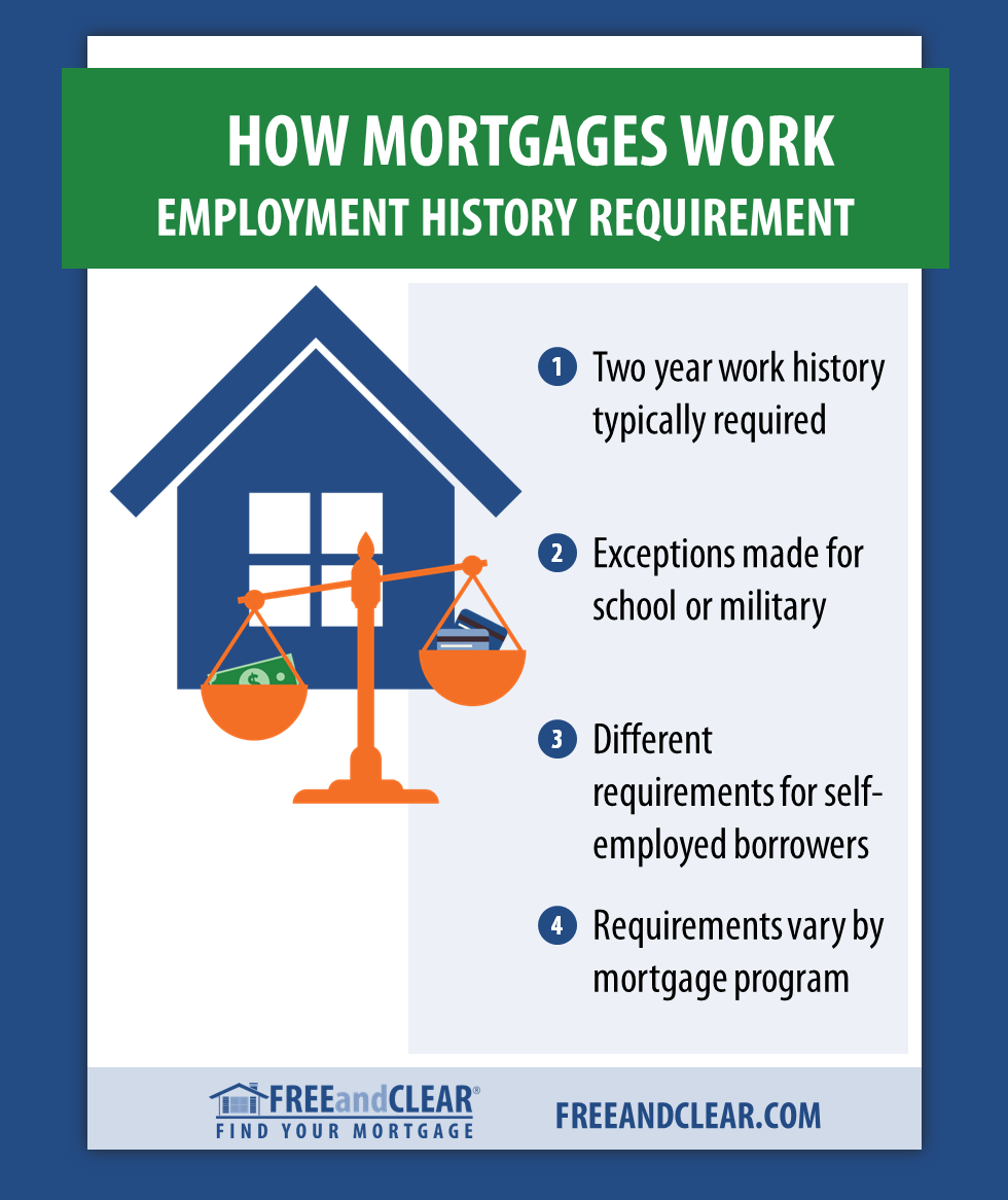 Employment History Required For A Mortgage Mortgage Interest