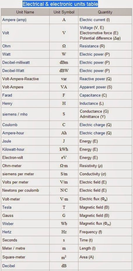 Electrical & electronic units table | tech: electrical&electronics