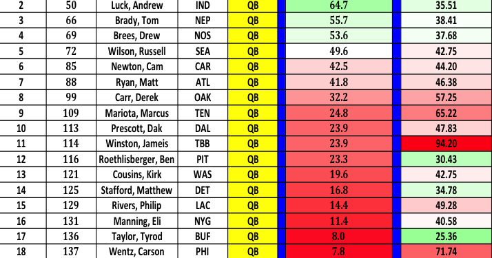 Fantasy Football MflS Adp Risk Analysis  Fantasy Sports