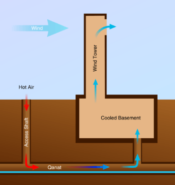 Roman Passive Cooling System Geothermal Energy Passive Cooling