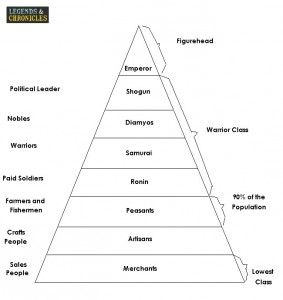 hierarchy of feudal japan 2 story idea keeper of mt kyoudai