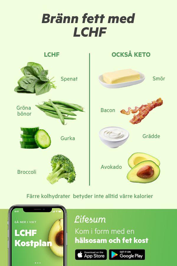 keto diet kostschema