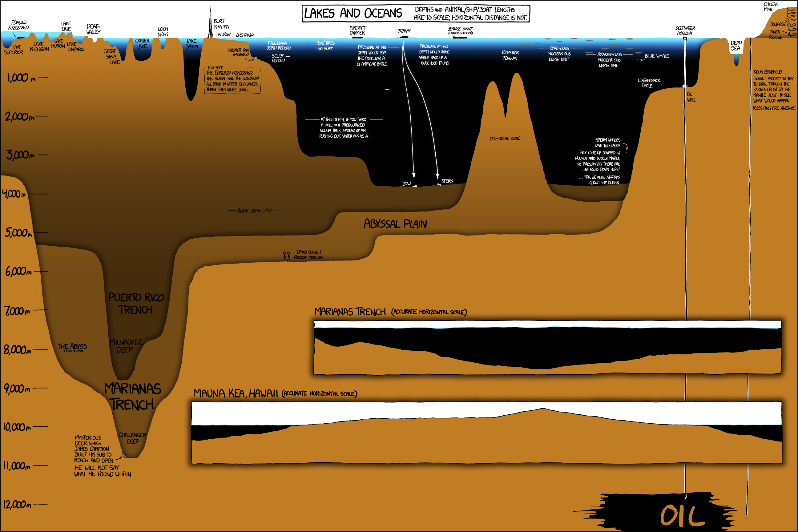 Another amazing infographic. Relative depths of the ocean! Neat!