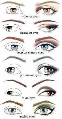 Eye makeup for different types of eyes